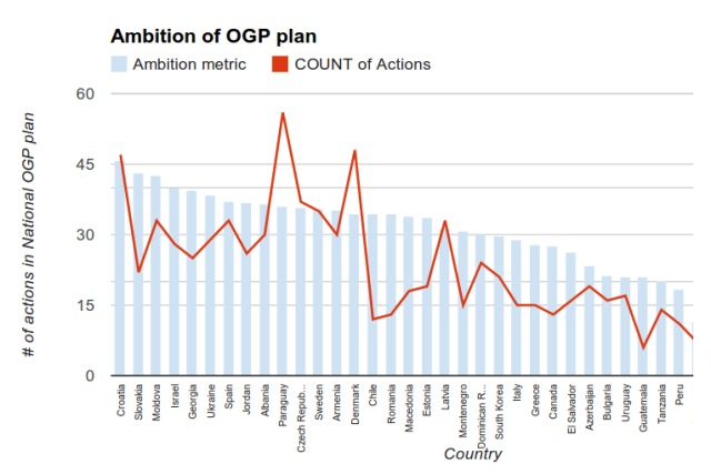 Ambition of OGP plan
