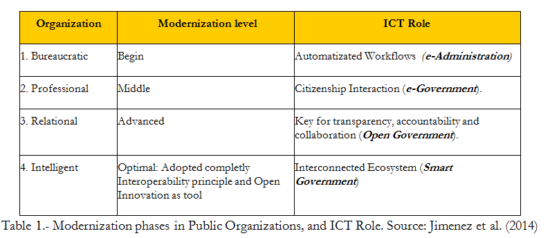 Modernization phases in Public Organizations, and ICT Role