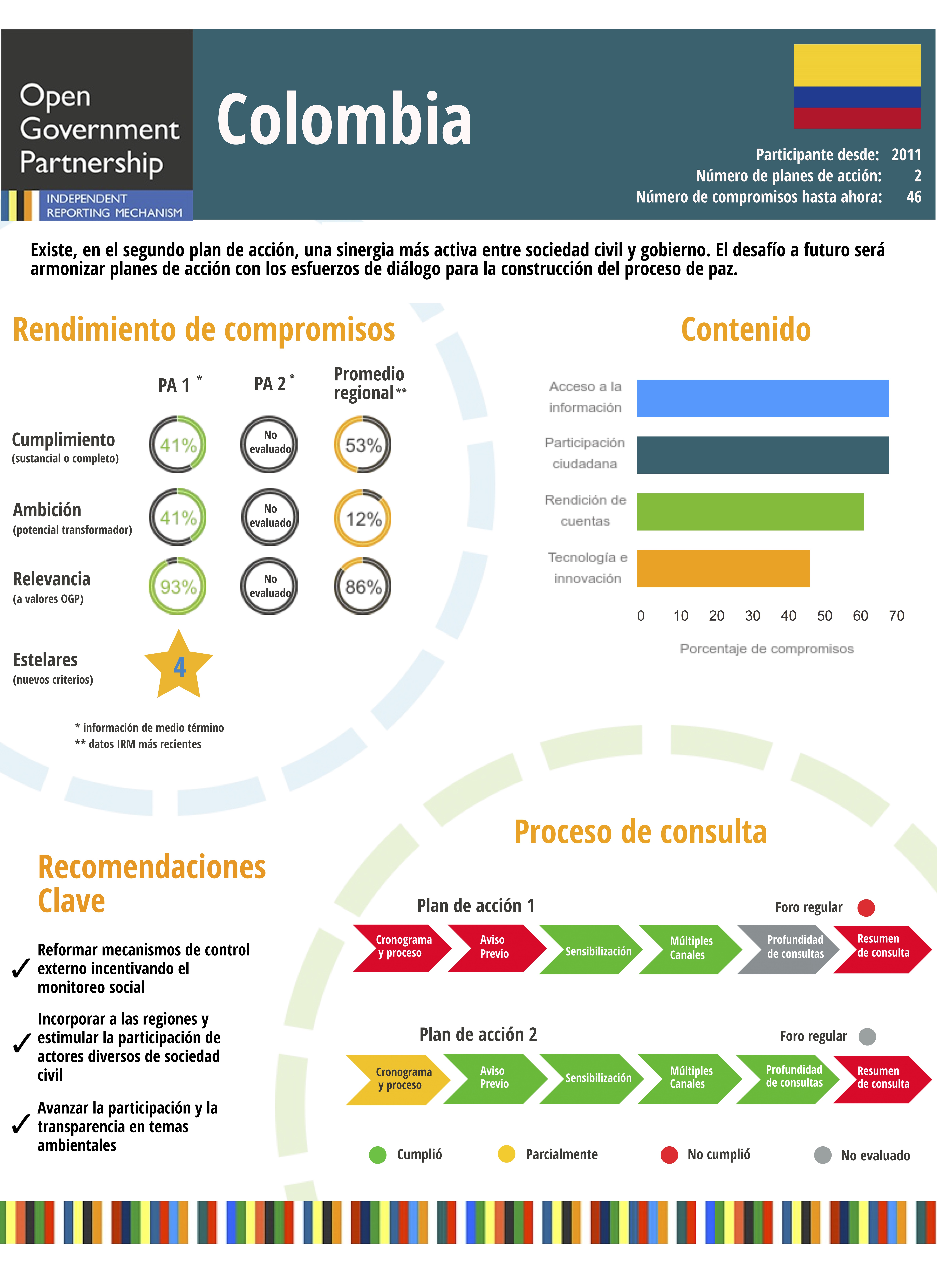 Colombia | Open Government Partnership