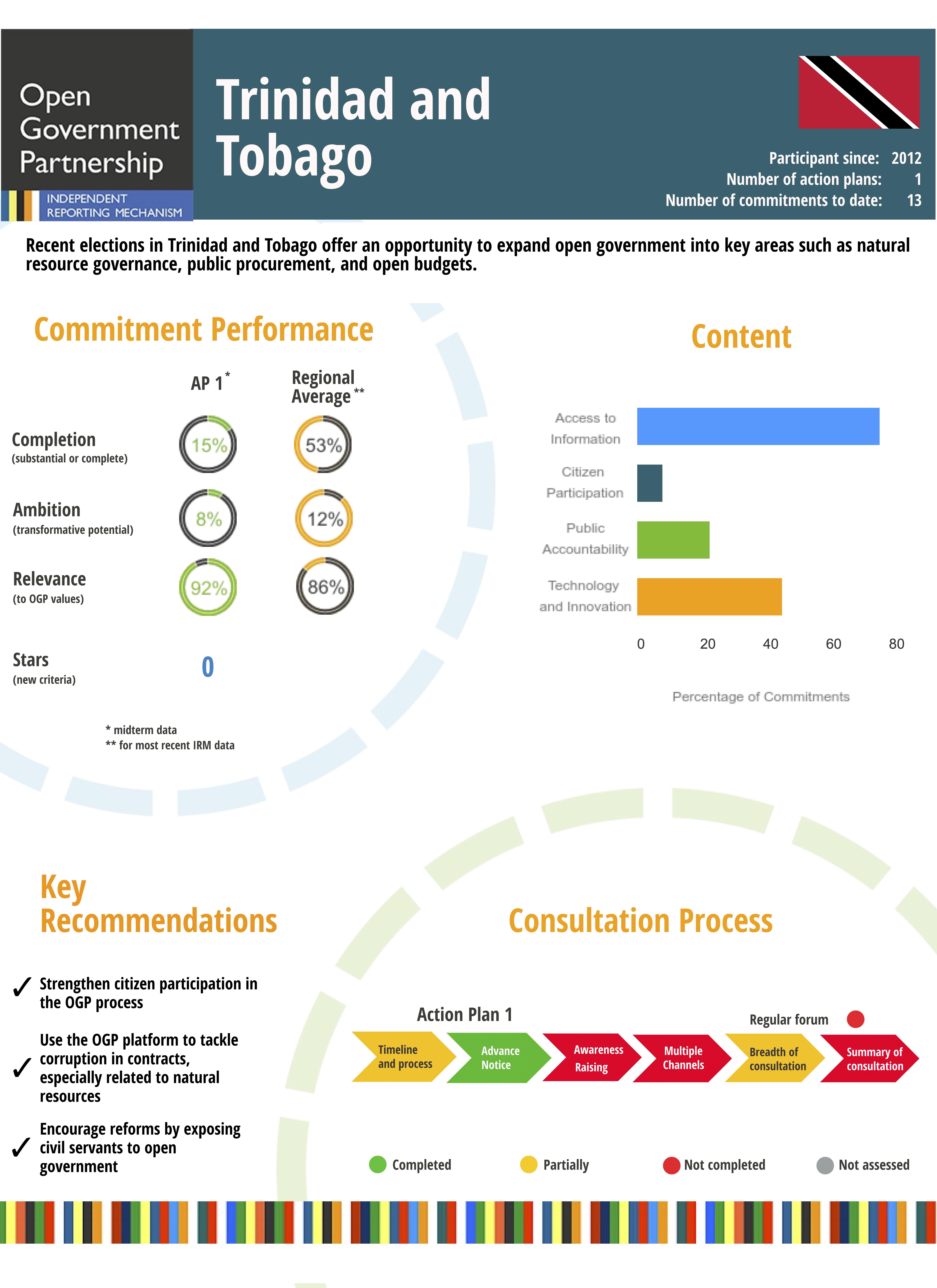 national pledge of trinidad and tobago pdf