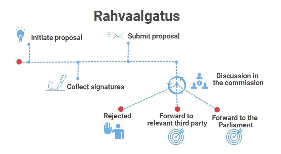 rahvaalgatus process scheme_Social Impact hakatchon_2017.jpg