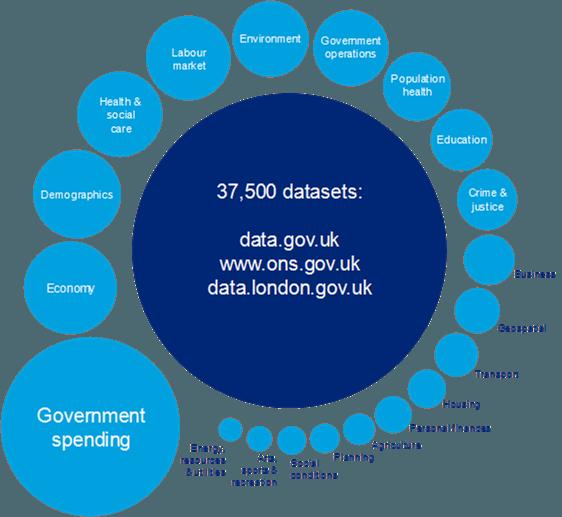 Deloitte OGP blog UK data sets FIG1