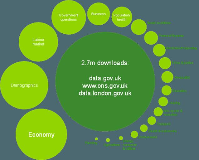Deloitte OGP blog UK data sets downloads FIG2
