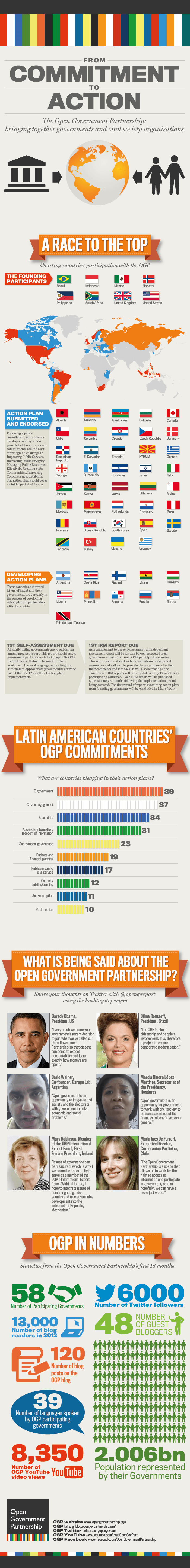 OGP infographic Latin America